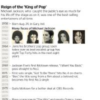 Photo - DEATH / GRAPHIC: Timeline of Michael Jackson's life; the pop singer died July 25 in Los Angeles. MCT 2009   01000000; 08000000; ACE; HUM; krtentertainment entertainment; krtfeatures features; krthumaninterest human interest; krtnational national; krtworld world; krtedonly; 2009; krt2009; mctgraphic; 01011004; ENT; krtarts art; krtdiversity diversity; krtmusic music; pop music; popular music; youth; 08003002; krtcelebrity celebrity; ODD; PEO; people; timeline chronology chrono; album; chart; death; grammy award; jackson five; King pop; michael jackson; moonwalk; motown; obit; rock and roll; single; thriller; video; african american african-american black; krt mct; carr; goheen ORG XMIT: 1075181