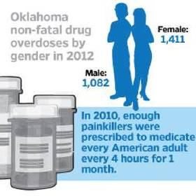 Addicted Oklahoma: The numbers behind the epidemic