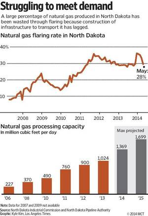 Photo - Fever line showing natural gas flaring rate in North Dakota, with bar chart showing N.D. natural gas processing capacity. Los Angeles Times 2014<p>  With NDAKOTA-GAS, Los Angeles Times by Paresh Dave