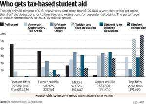 Photo - Chart shows, by household income group, the share of education incentives such as college grants and tuition tax credits awarded in 2013; though only one-fifth of U.S. households earn more than $100,000, that group got more than half the deductions for tuition, fees and exemptions for dependent students. MCT 2014<p>  With CPT-COLLEGECOSTS, The Hechinger Report by Jon Marcus and Holly K. Hacker