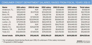 Photo - At a glance: Consumer Credit Department salaries, raises from fiscal years 2011-13 <strong> - Open Books, 2013 budget document</strong>