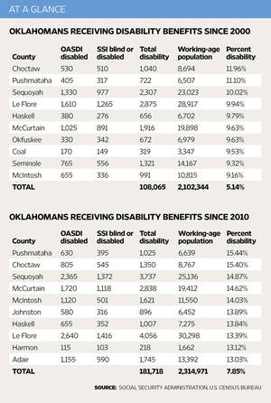Photo - At a glance: Disability <strong></strong>