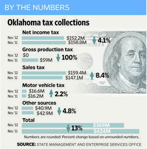 Photo - Oklahoma tax collections are explained in a By The Numbers graphic. <strong></strong>