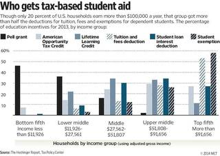 Chart shows, by household income group, the share of education incentives such as college grants and tuition tax credits awarded in 2013; though only one-fifth of U.S. households earn more than $100,000, that group got more than half the deductions for tuition, fees and exemptions for dependent students. MCT 2014 With CPT-COLLEGECOSTS, The Hechinger Report by Jon Marcus and Holly K. Hacker