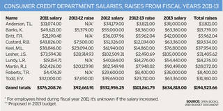 At a glance: Consumer Credit Department salaries, raises from fiscal years 2011-13 - Open Books, 2013 budget document