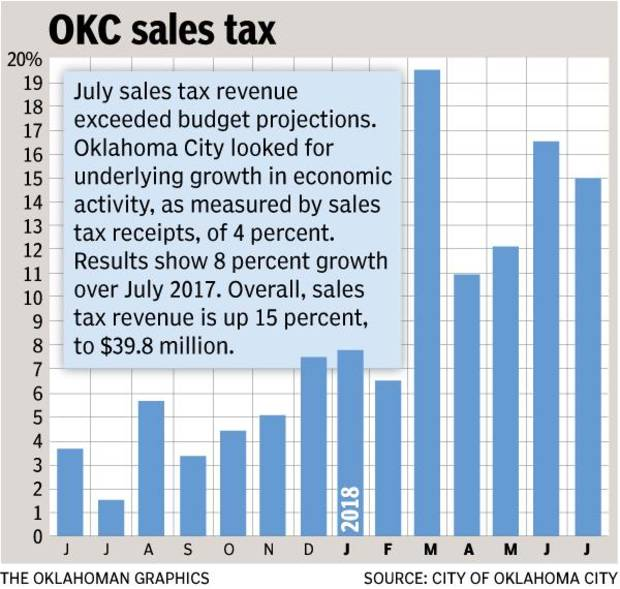 Oklahoma City collected $39.8 million in sales tax for the July reporting period, reflecting economic activity in the last two weeks of May and first two weeks of June.
