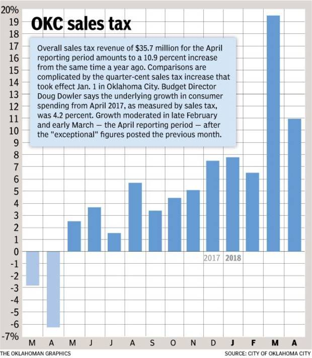 Oklahoma City's overall sales tax collections fell more in line with recent trends after surging last month. [The Oklahoma graphics]
