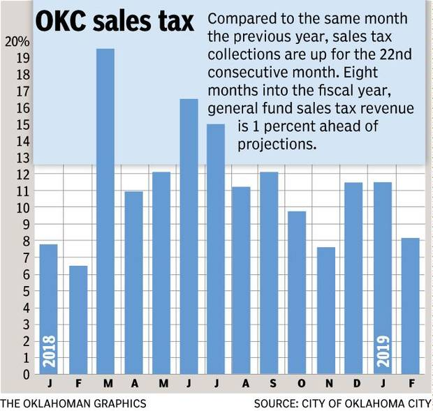 Oklahoma City budget officials are projecting 2.5 percent growth in underlying economic activity this quarter, as reflected by sales tax revenue. February sales tax is for collections the last two weeks of December and first two weeks of January. Overall growth of 8.2 percent includes the quarter-cent sales tax increase that took effect a little more than a year ago; projections for underlying growth exclude that increase. Starting in March, year-over-year monthly sales tax results will more closely track with underlying growth, so the chart will look different.