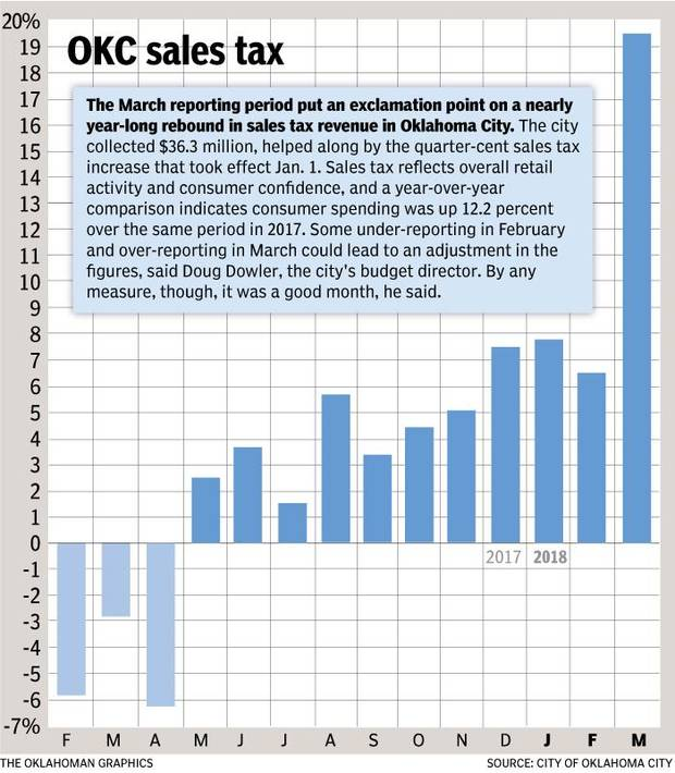 Sales tax revenue for March 2018.