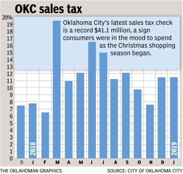 The January sales tax check from the Oklahoma Tax Commission is up 11.5 percent from the same month in 2018. Accounting for the quarter-cent increase that took effect Jan. 1, 2018, results reflect growth of 4.7 percent in economic activity. [The Oklahoman Graphics]