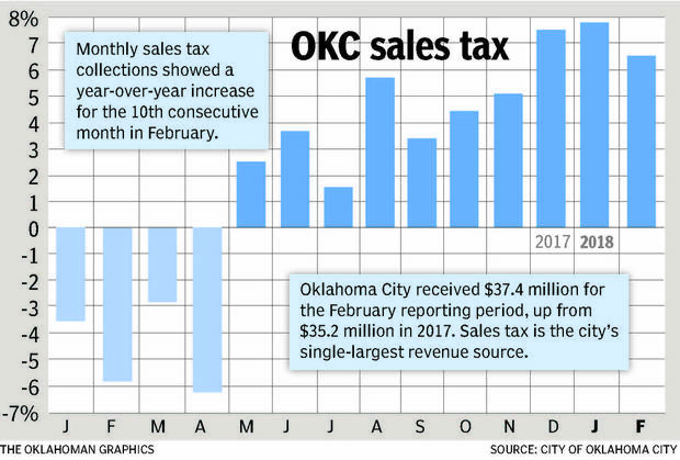 Sales tax growth for February 2018.