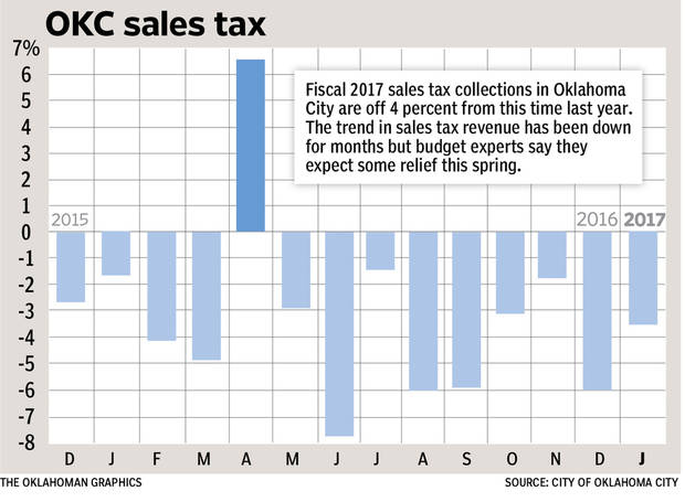 Oklahoma City Sales Tax >> Oklahoma City Records 3 5 Percent Dip In Sales Tax Collections