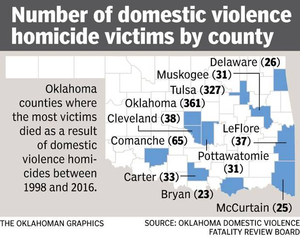 This graphic shows counties in Oklahoma that had the most people killed in domestic violence homicides from 1998 through 2016.