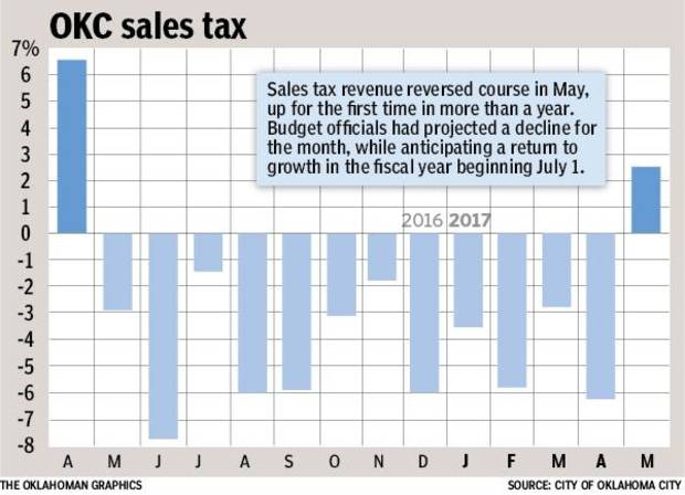 May 2017 sales tax.