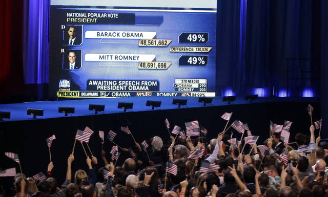 Supporters cheer as results are displayed as President Barack Obama's election night party Tuesday, Nov. 6, 2012, in Chicago. President Obama defeated Republican challenger former Massachusetts Gov. Mitt Romney. (AP Photo/Chris Carlson)