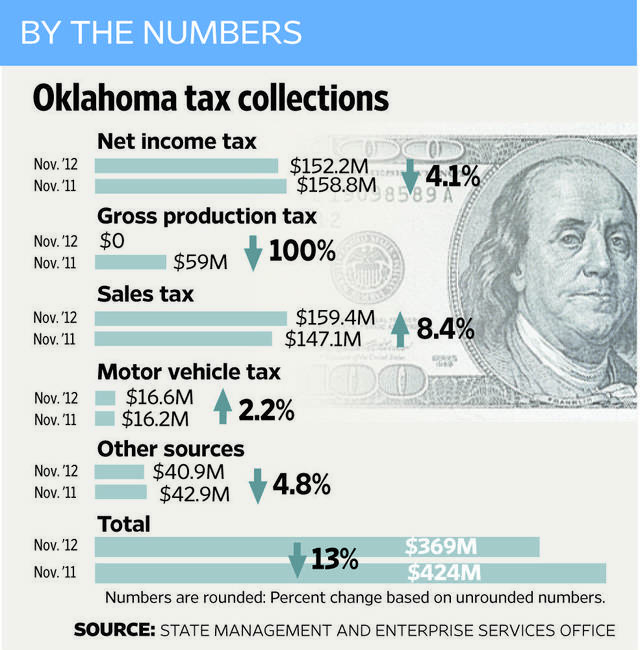 Oklahoma tax collections are explained in a By The Numbers graphic. <strong></strong>