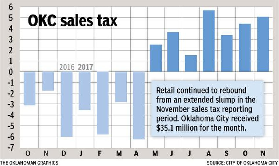 Oklahoma City Sales Tax >> Sales Tax Up For Seventh Consecutive Month In Oklahoma City
