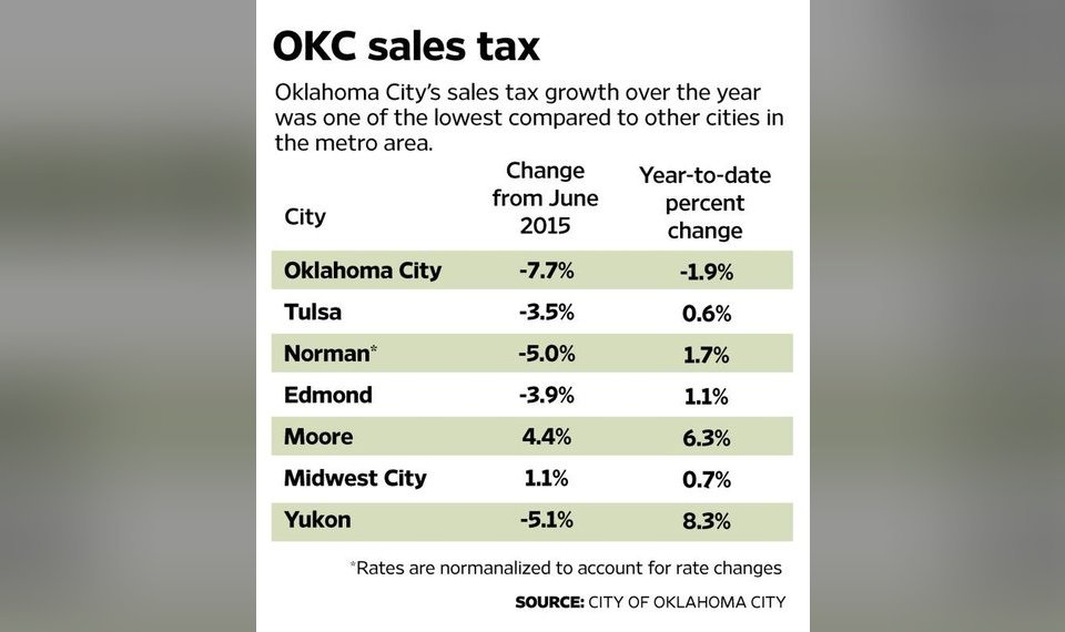 Oklahoma City Sales Tax >> Oklahoma City Sales Tax Revenue Lags Behind Other Cities In