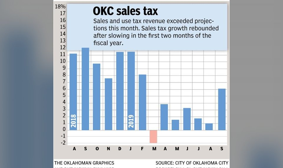 Oklahoma City Sales Tax >> Sales Tax Revenue Up Sharply In Oklahoma City Monthly Total