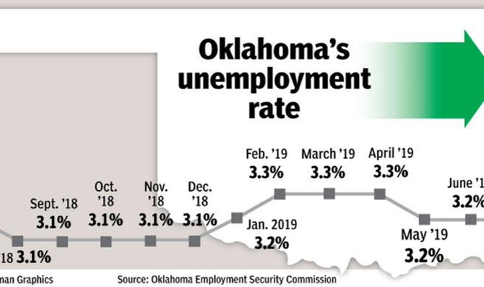 Oklahoma unemployment unchanged in July