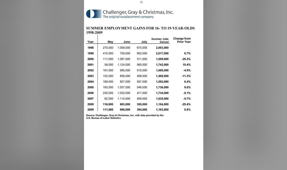 Challenger Gray Christmas.Not Just College Grads Facing Competition Small Gains Seen