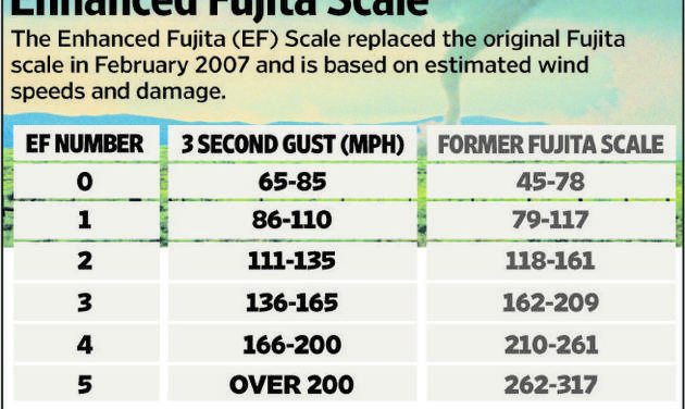 Oklahoma tornadoes: Understanding the EF scale