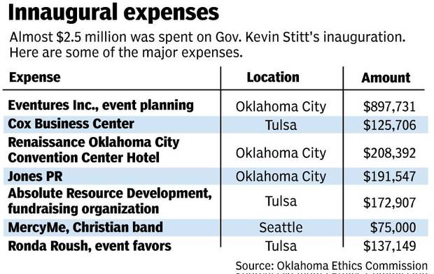 <strong>Some of the major expenses for Gov. Stitt's inauguration festivities. [TODD PENDLETON/The Oklahoman]</strong>