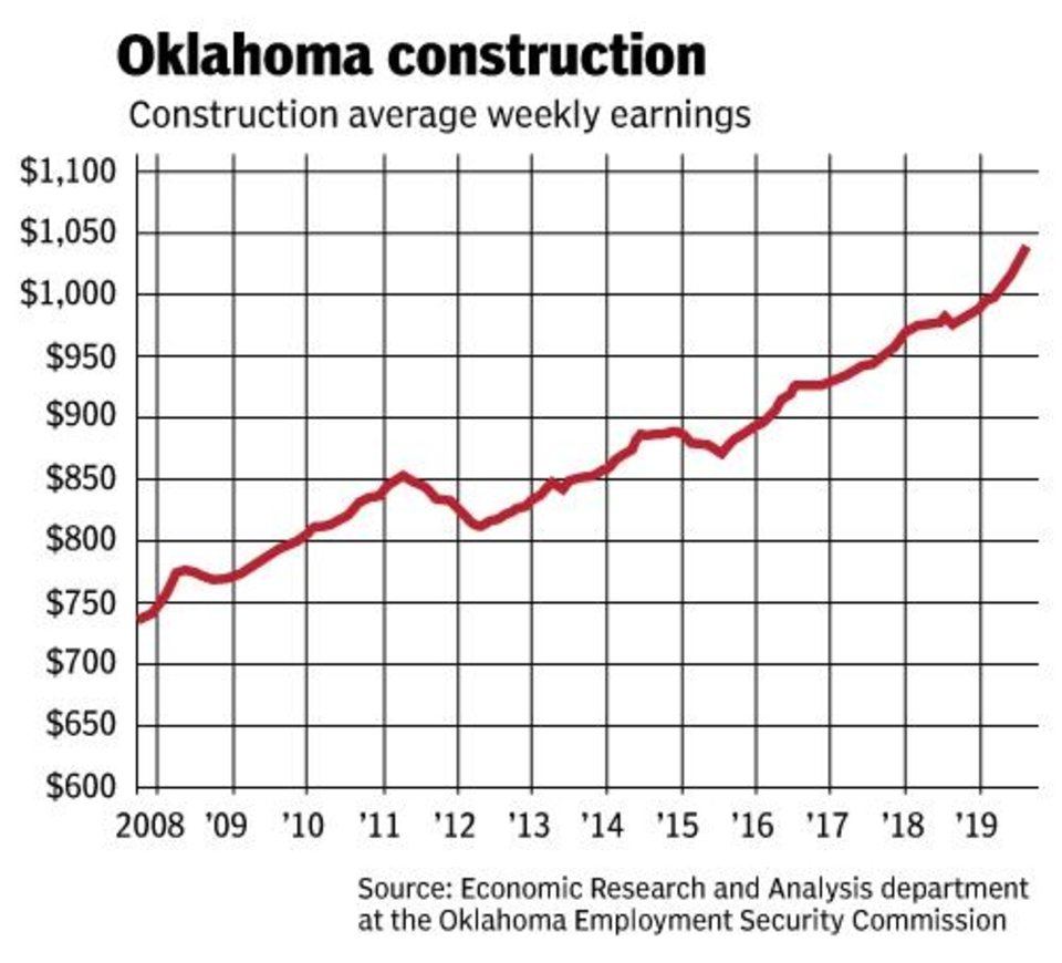 Photo -  Average weekly earnings in construction occupations have steadily increased. Information provided by the Oklahoma Employment Security Commission.