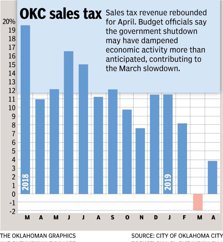 Photo - Oklahoma City budget officials say sales tax revenue for the general fund is on track to meet the target of $255.4 million for the fiscal year, which ends June 30. The city council begins its review of the 2019-20 budget on April 1.