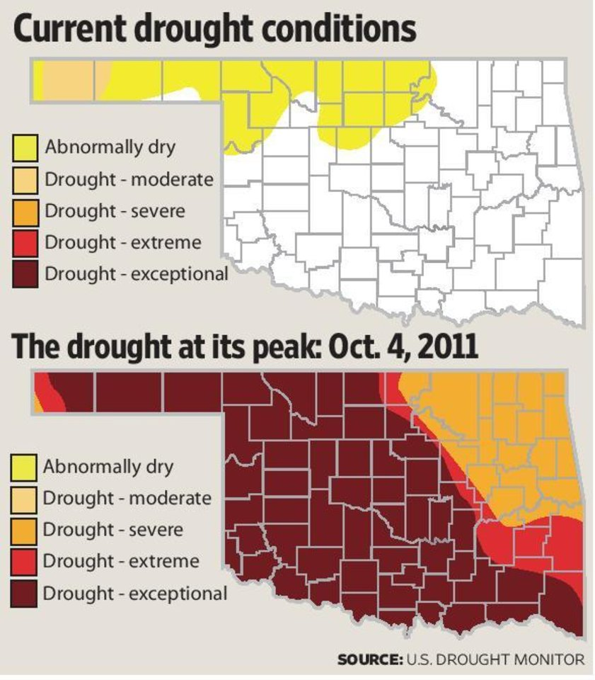 Oklahoma\'s drought is all but over after the rainiest month on record