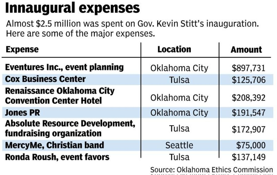 Photo -  Some of the major expenses for Gov. Stitt's inauguration festivities. [TODD PENDLETON/The Oklahoman]