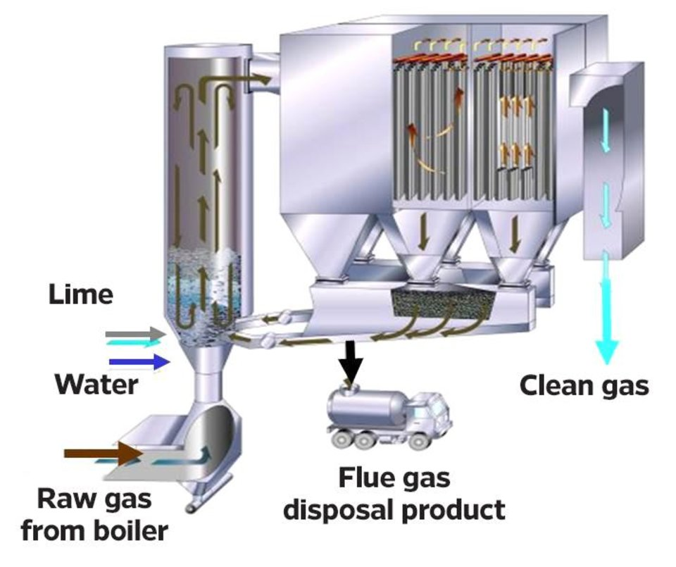 Gea Wet Electrostatic Precipitator further Pencemaran Punca Dan Solusinya together with Taski Dorsalino 513 P together with Chemicals Refinery Industry additionally Black Decker Dustbuster Wd7210n Wet Dry Handheld Vacuum Cleaner Blue White 09949624 Pdt. on wet scrubber