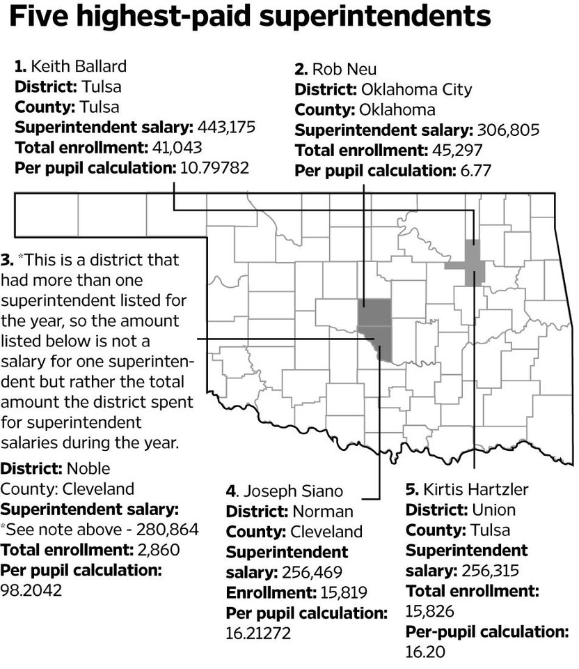 Superintendents' pay at center of Oklahoma's education