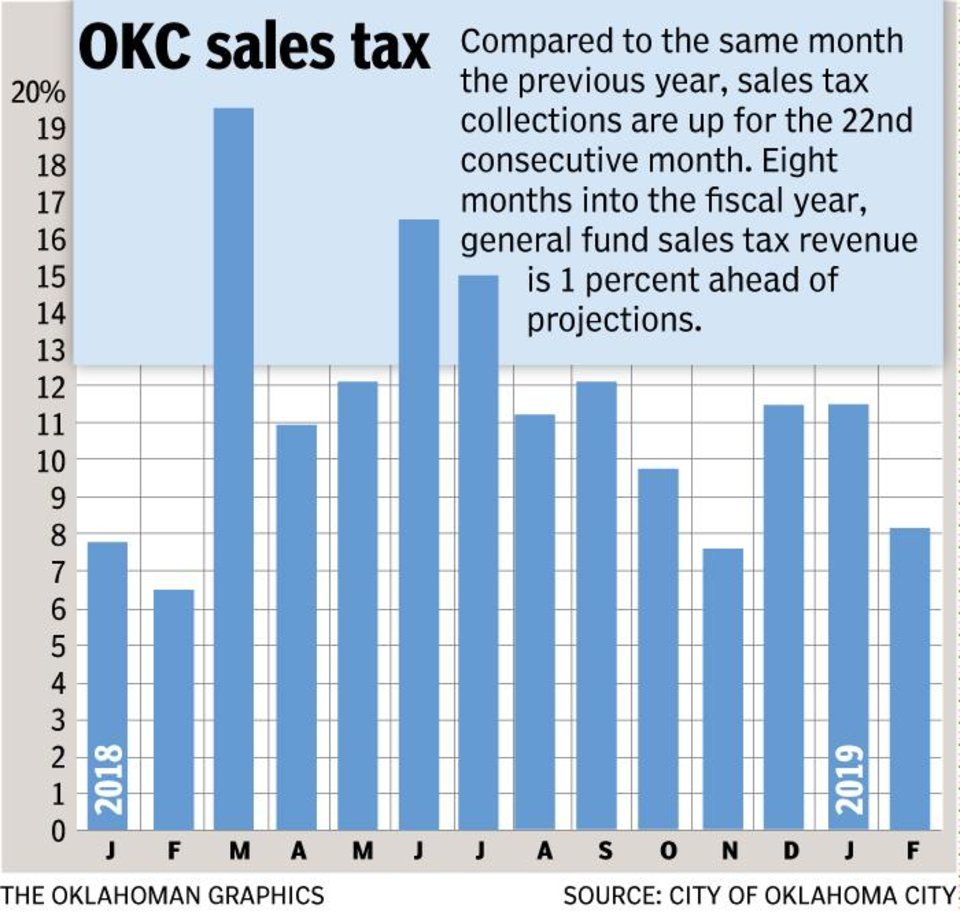 Photo - Oklahoma City budget officials are projecting 2.5 percent growth in underlying economic activity this quarter, as reflected by sales tax revenue. February sales tax is for collections the last two weeks of December and first two weeks of January. Overall growth of 8.2 percent includes the quarter-cent sales tax increase that took effect a little more than a year ago; projections for underlying growth exclude that increase. Starting in March, year-over-year monthly sales tax results will more closely track with underlying growth, so the chart will look different.