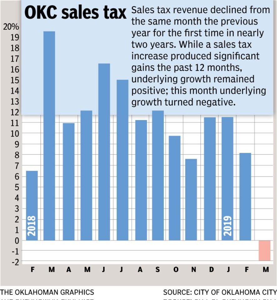 Photo - The chart showed significant year-over-year monthly gains the past 12 months due to the quarter-cent sales tax increase that took effect Jan. 1, 2018. Even when accounting for the increase, underlying local economic activity remained on the upswing until this month, when a direct comparison was possible and showed a 2 percent decline from March 2018.
