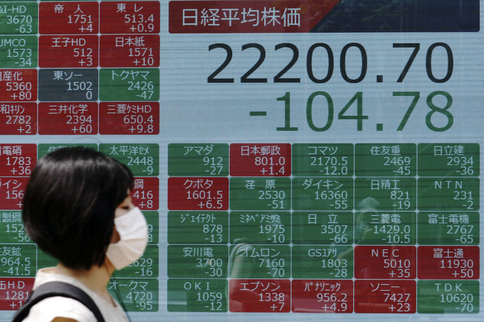 Photo -  A woman walks past an electronic stock board showing Japan's Nikkei 225 index at a securities firm in Tokyo Monday, June 15, 2020. Asian shares were mostly lower Monday on concern over a resurgence of coronavirus cases and pessimism after Wall Street posted its worst week in nearly three months. (AP Photo/Eugene Hoshiko)