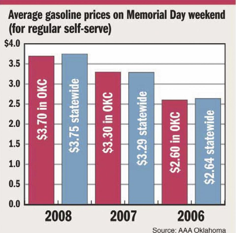 Gas Prices Okc >> While Gas Prices May Seem High Holiday Traveling May Not Decrease