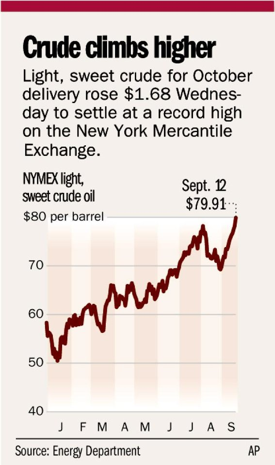 Soaring oil prices help, hurt state - Article Photos