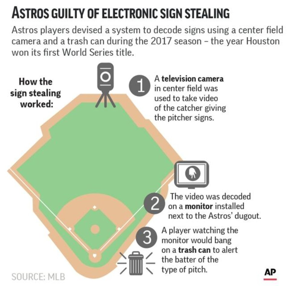 Photo - Graphic looks at how the Houston Astros used electronics for sign stealing during their run to the 2017 World Series title; 2c x 4 3/4 inches; with BC-BBA-Astros-Sign-Stealing;