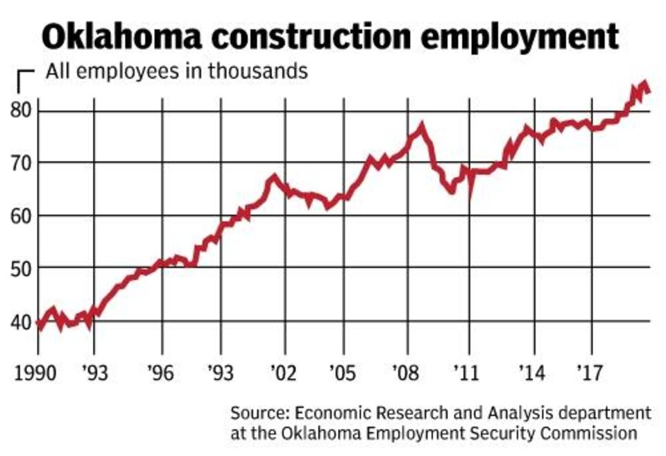 Photo -  Employment in construction occupations across the state has doubled since 1990. Information from the Oklahoma Employment Security Commission.