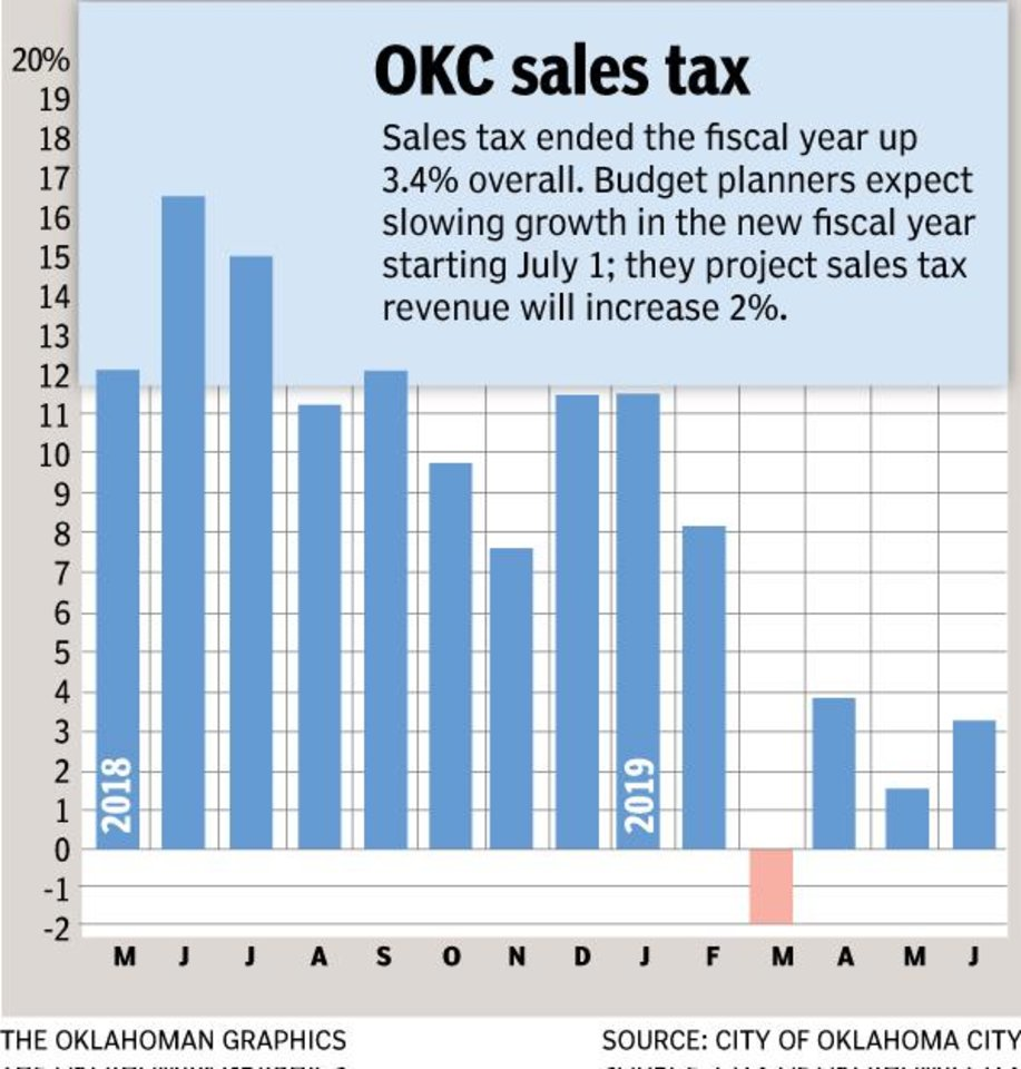 Photo - The monthly sales tax chart has incorporated sharp gains that resulted from the quarter-cent sales tax increase that took effect Jan. 1, 2018. As the new fiscal year begins July 1, budget planners anticipate a slowing in underlying economic activity in Oklahoma City, and that will be reflected in year-over-year monthly sales tax results. Proceeds from the quarter-cent sales tax increase are devoted to hiring additional police officers and firefighters, to meet demands of population growth.