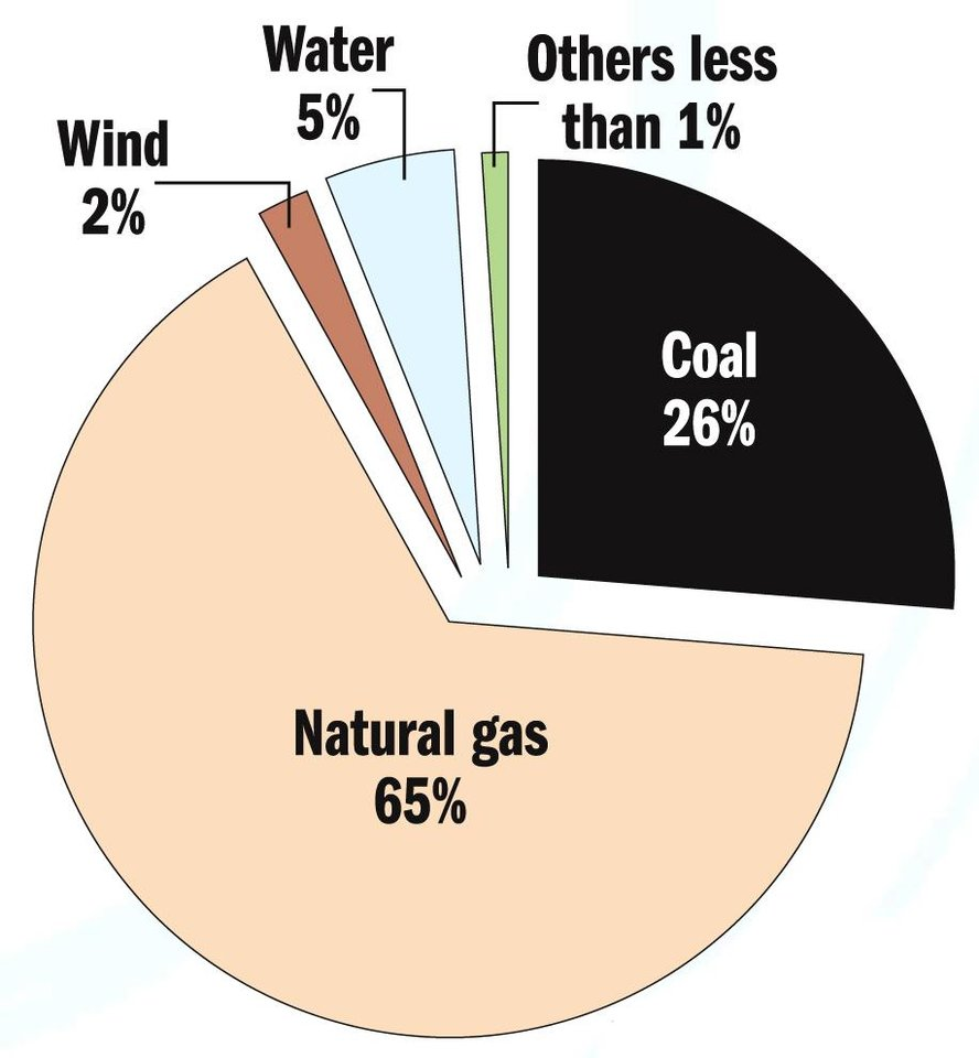 Composition of air pie chart images free any chart examples pie chart of natural disaster choice image free any chart examples pie chart of natural disaster nvjuhfo Gallery