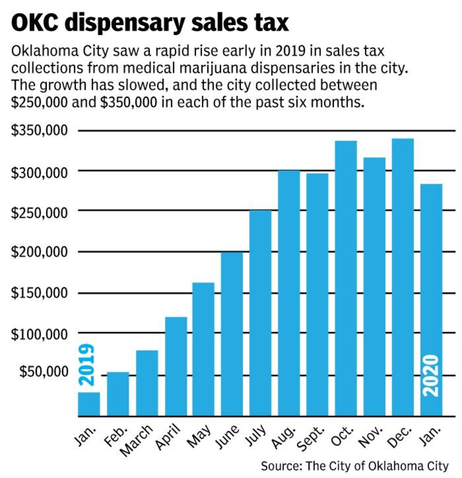 Photo -  [GRAPHIC BY TODD PENDLETON/THE OKLAHOMAN]