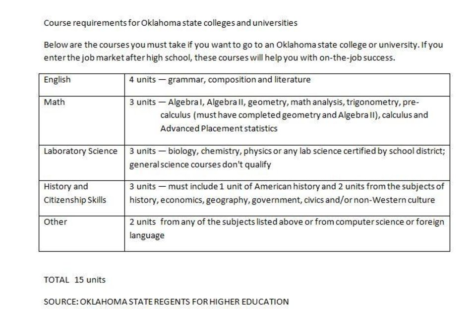 Course requirements for Oklahoma state colleges and