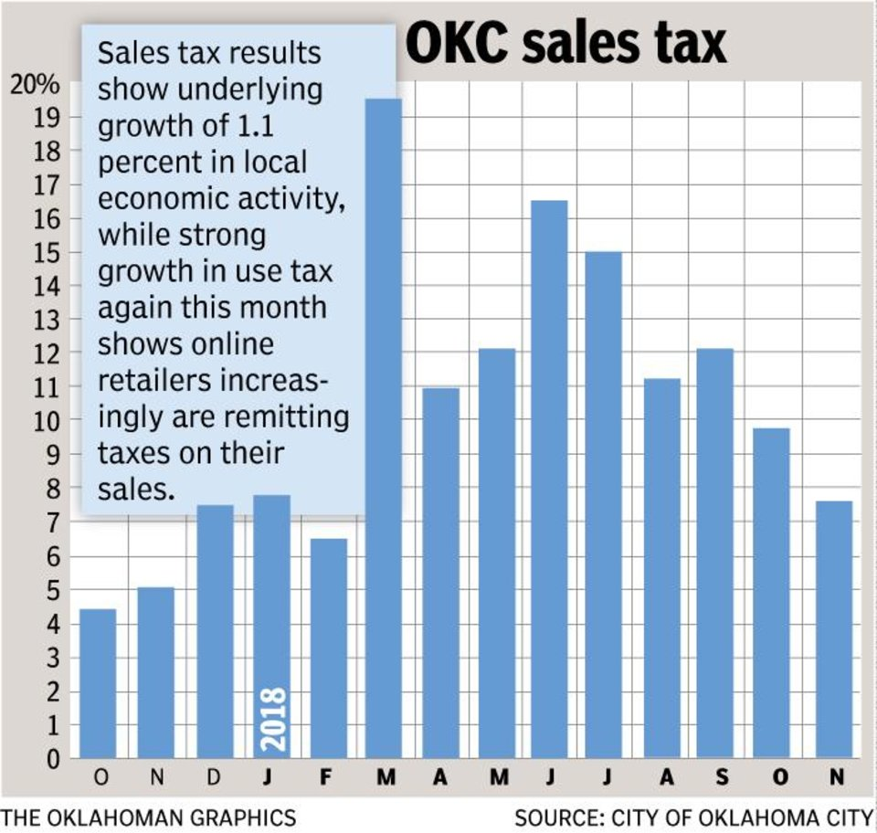 Oklahoma City Sales Tax >> Oklahoma City Sales Tax Growth Slows Online Surges To Record