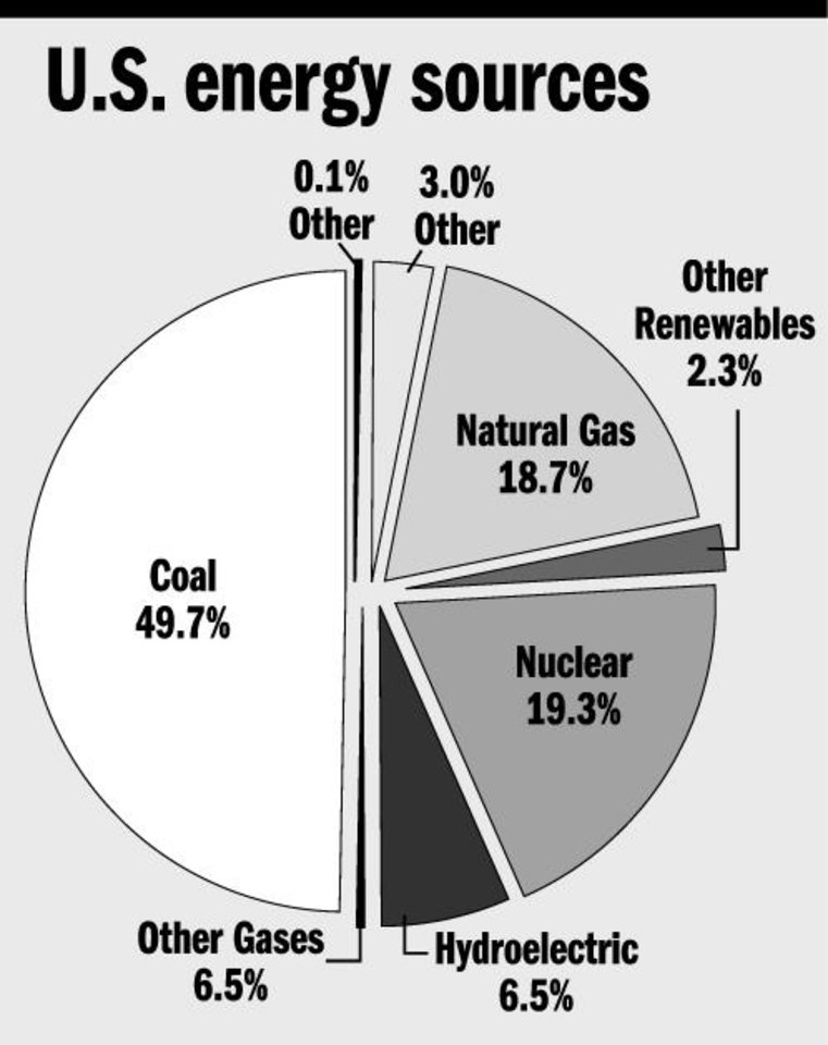 Over The Coalsbrspan Classhl2plants Are Fueling Debate On
