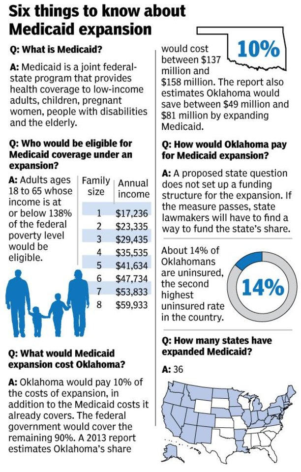 Photo -  [GRAPHICS BY TODD PENDLETON/THE OKLAHOMAN]