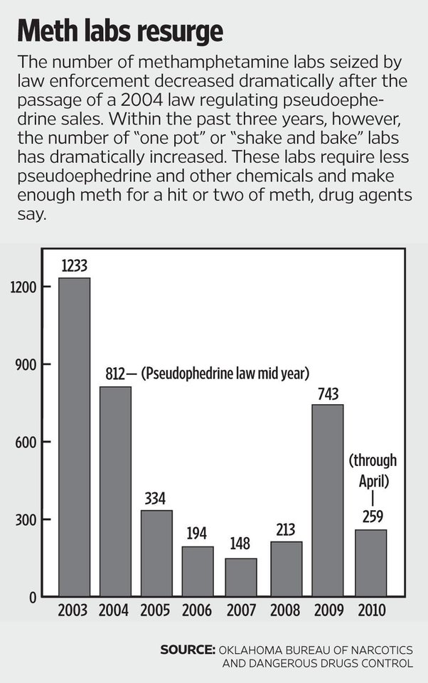 Meth labs again on the rise in Oklahoma