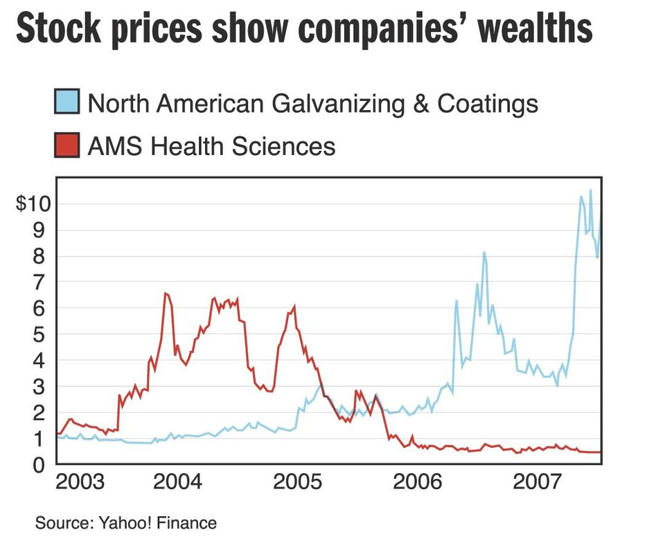 Photo - Stock prices show companies' wealths GRAPHIC (North American Galvanizing & Coatings - AMS Health Sciences)