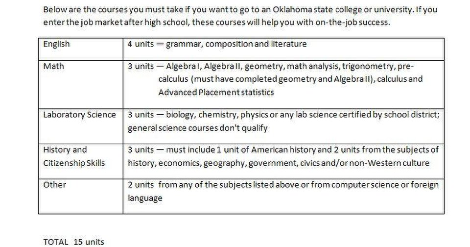 Course requirements for Oklahoma state colleges and universities